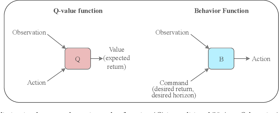 Figure 1 for Training Agents using Upside-Down Reinforcement Learning