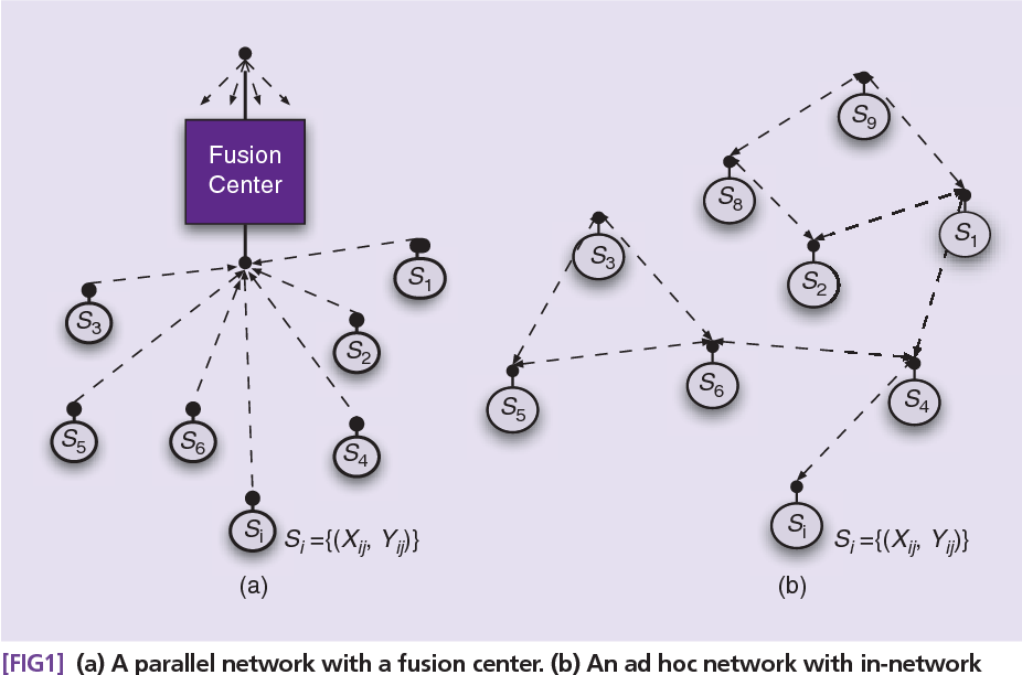 Figure 1 for Distributed Learning in Wireless Sensor Networks