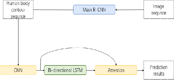 Figure 1 for Vision-Based Fall Event Detection in Complex Background Using Attention Guided Bi-directional LSTM