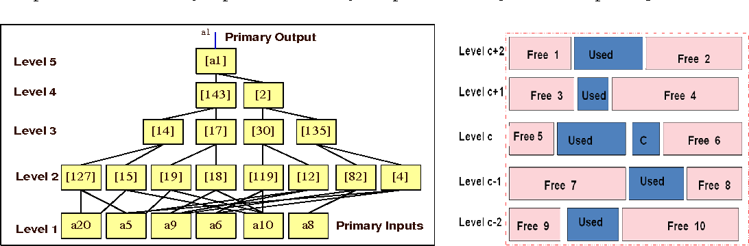 figure 12 from anuplace a synthesis aware vlsi placer semanticfigure 12, places the primary output cell a1 first then it looks at its