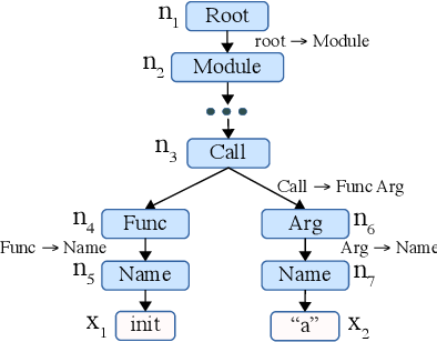 Figure 1 for A Grammar-Based Structural CNN Decoder for Code Generation