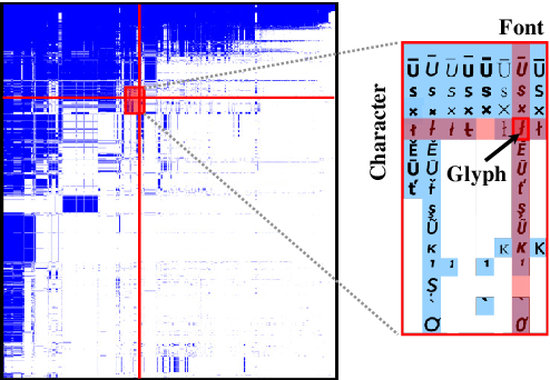 Figure 1 for Scalable Font Reconstruction with Dual Latent Manifolds