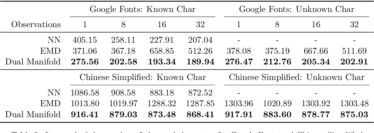 Figure 4 for Scalable Font Reconstruction with Dual Latent Manifolds