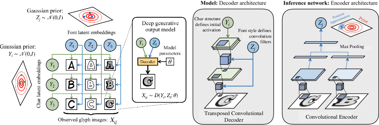 Figure 3 for Scalable Font Reconstruction with Dual Latent Manifolds