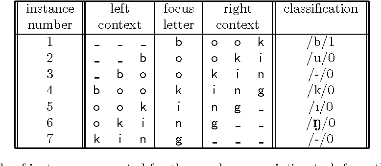Figure 1 for Do not forget: Full memory in memory-based learning of word pronunciation