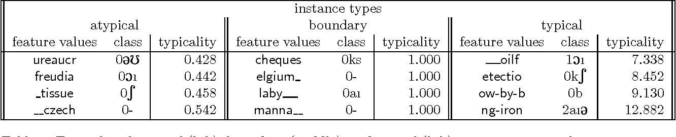 Figure 3 for Do not forget: Full memory in memory-based learning of word pronunciation