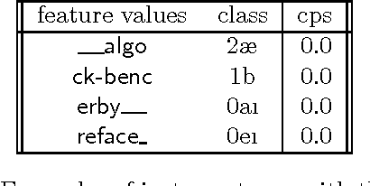 Figure 4 for Do not forget: Full memory in memory-based learning of word pronunciation