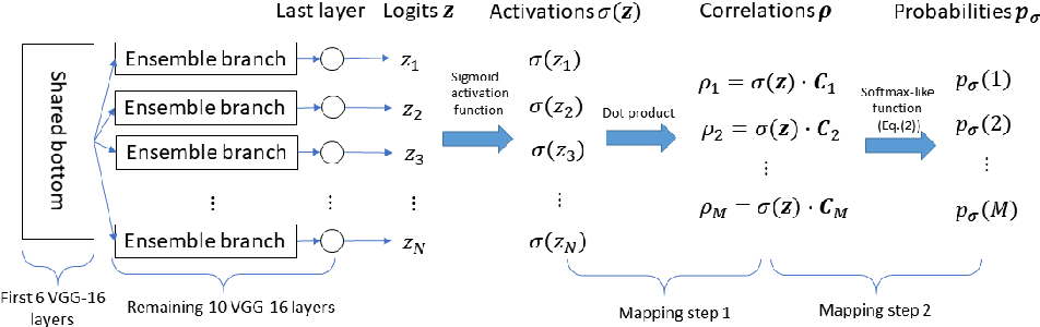 Figure 1 for On the adversarial robustness of DNNs based on error correcting output codes