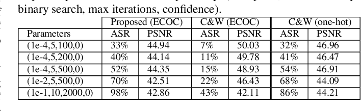 Figure 3 for On the adversarial robustness of DNNs based on error correcting output codes