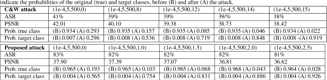 Figure 4 for On the adversarial robustness of DNNs based on error correcting output codes