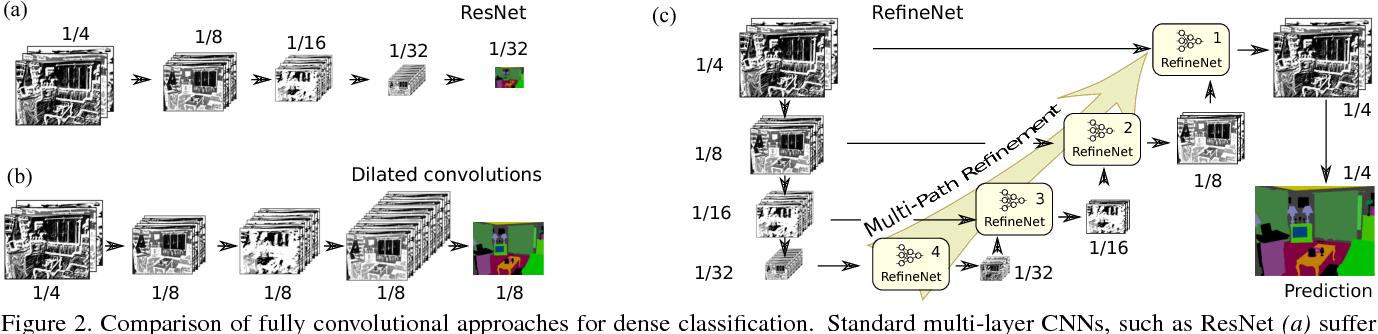 Figure 2 for RefineNet: Multi-Path Refinement Networks for High-Resolution Semantic Segmentation