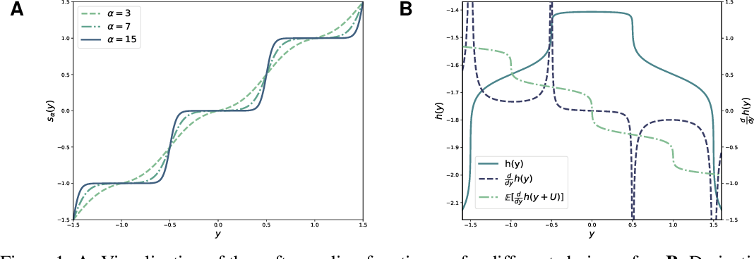 Figure 1 for Universally Quantized Neural Compression