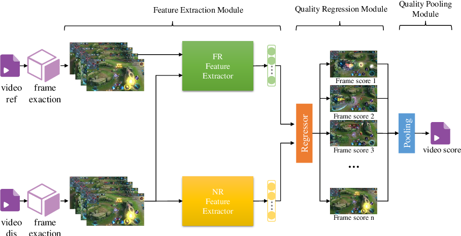 Figure 1 for Deep Learning based Full-reference and No-reference Quality Assessment Models for Compressed UGC Videos