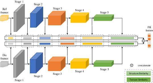 Figure 3 for Deep Learning based Full-reference and No-reference Quality Assessment Models for Compressed UGC Videos