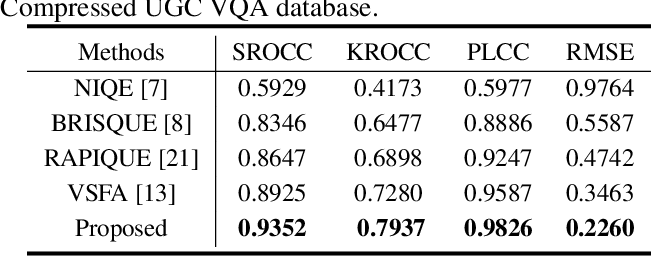 Figure 4 for Deep Learning based Full-reference and No-reference Quality Assessment Models for Compressed UGC Videos
