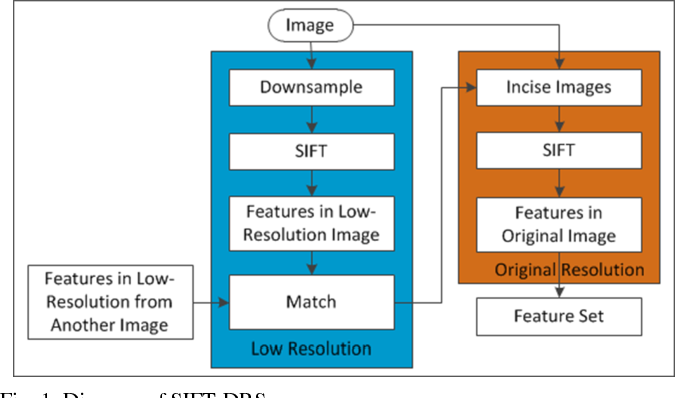 Figure 1 for Feature-Area Optimization: A Novel SAR Image Registration Method