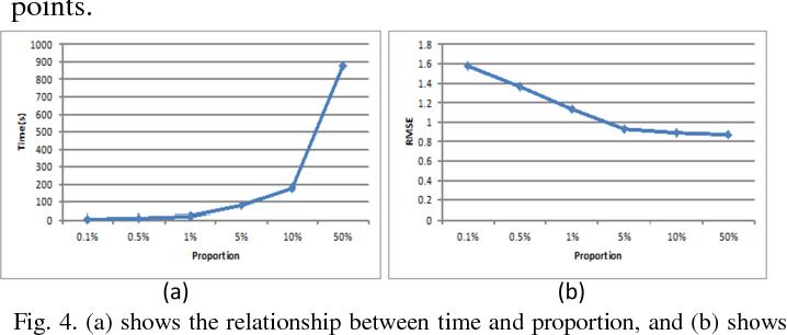 Figure 4 for Feature-Area Optimization: A Novel SAR Image Registration Method