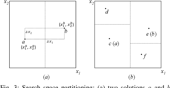 Figure 3 for On-line Search History-assisted Restart Strategy for Covariance Matrix Adaptation Evolution Strategy
