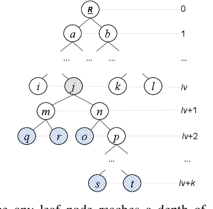 Figure 4 for On-line Search History-assisted Restart Strategy for Covariance Matrix Adaptation Evolution Strategy