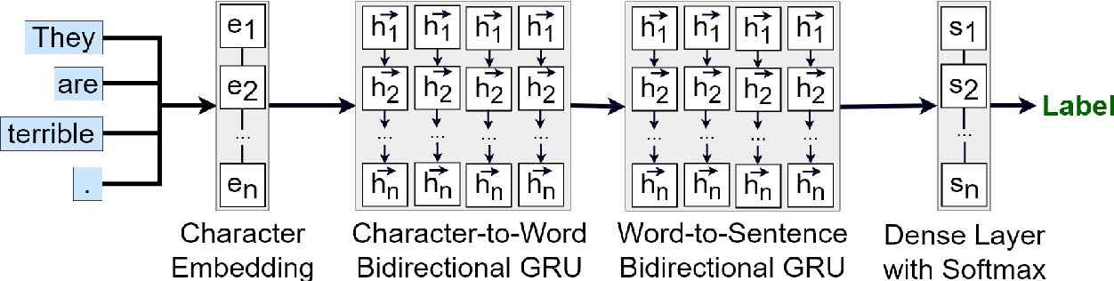 Figure 1 for UTFPR at SemEval-2019 Task 5: Hate Speech Identification with Recurrent Neural Networks