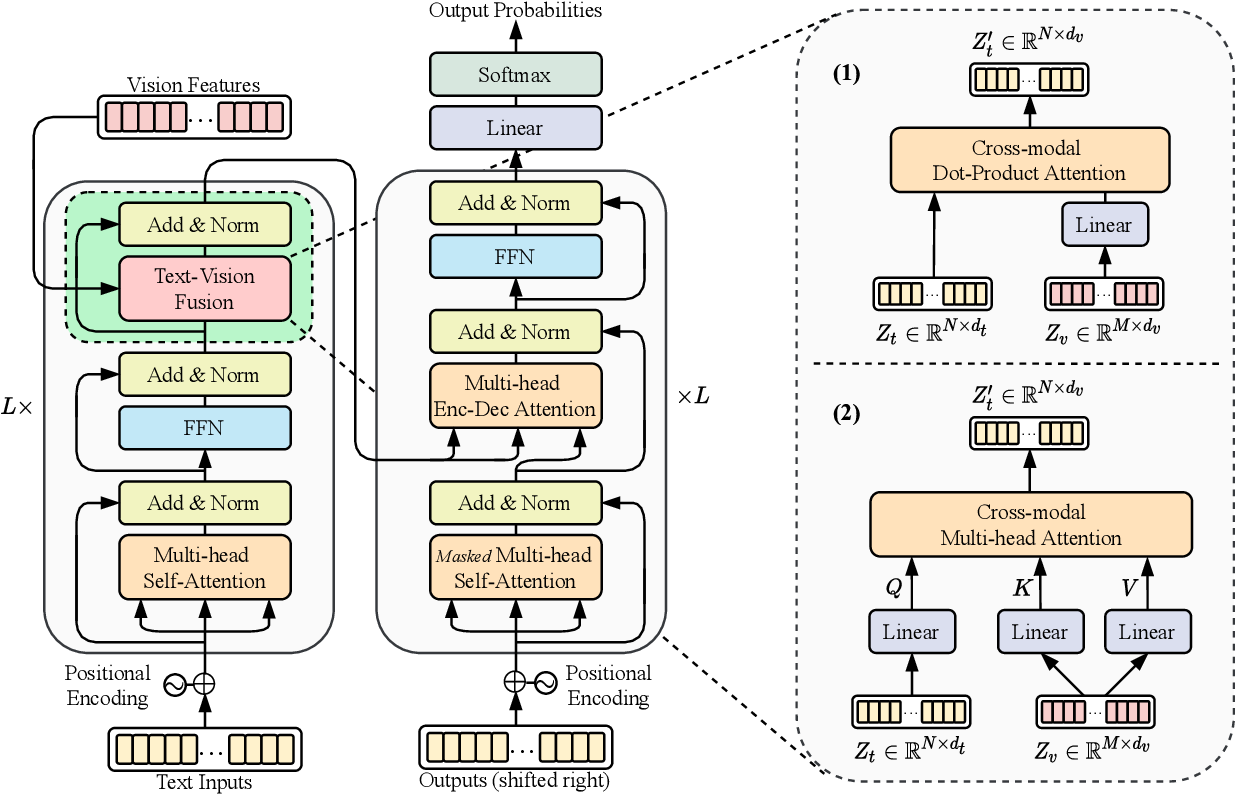 Figure 3 for Vision Guided Generative Pre-trained Language Models for Multimodal Abstractive Summarization