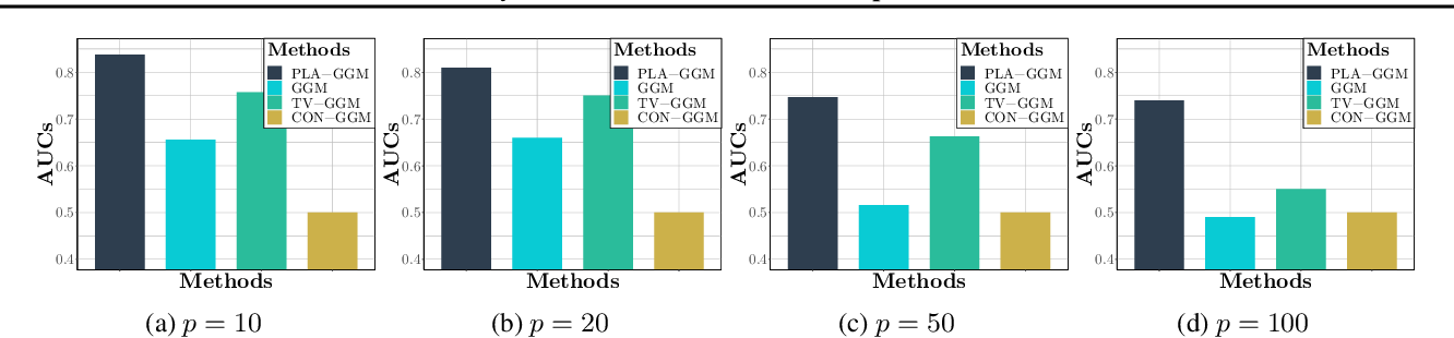 Figure 1 for Partially Linear Additive Gaussian Graphical Models