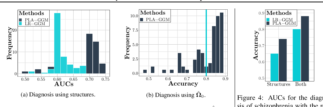 Figure 3 for Partially Linear Additive Gaussian Graphical Models
