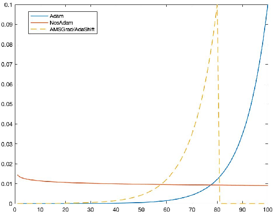 Figure 1 for Nostalgic Adam: Weighing more of the past gradients when designing the adaptive learning rate