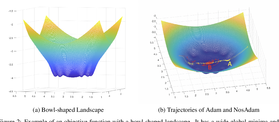 Figure 2 for Nostalgic Adam: Weighing more of the past gradients when designing the adaptive learning rate