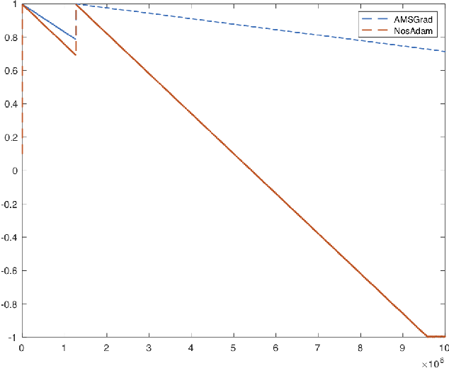 Figure 3 for Nostalgic Adam: Weighing more of the past gradients when designing the adaptive learning rate