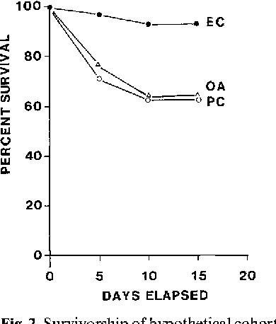 Fig. 2. Survivorship of hypothetical cohorts of solitary, sedentary species in the three treatments of the experiment done during 1981/82; labelling conventions follow Fig. 1
