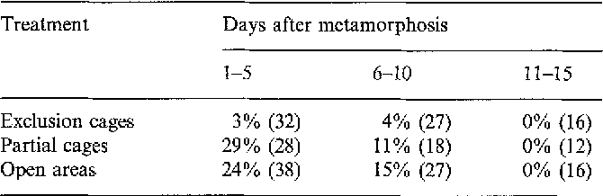 Table 3. Losses of fishes belonging to Category I during their first 15 days in the benthic habitat. Data show the percentages of recruits lost during successive intervals, each of 5 days, together with the initial sample sizes (shown in parentheses)