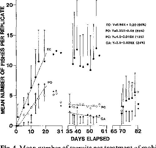 Fig. 4. Mean number of recruits per treatment of mobile, gregarious species (all pomacentrids) observed during the 1981/82 season; PO identifies data pooled from the PC and OA treatments, other conventions as in Fig. 3