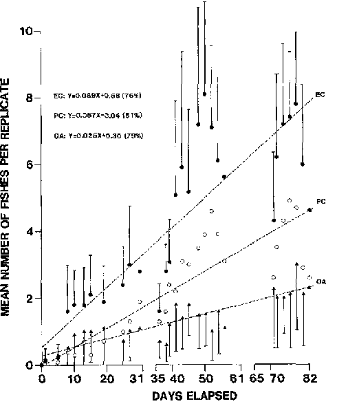 Fig. 5. Mean number of recruits per treatment of mobile, solitary species (mostly labroids) observed during the 1981/82 season; all conventions as in Fig. 3