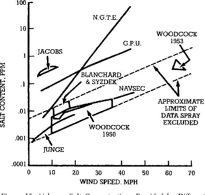 Figure 39 From Gas Turbine Performance Deterioration
