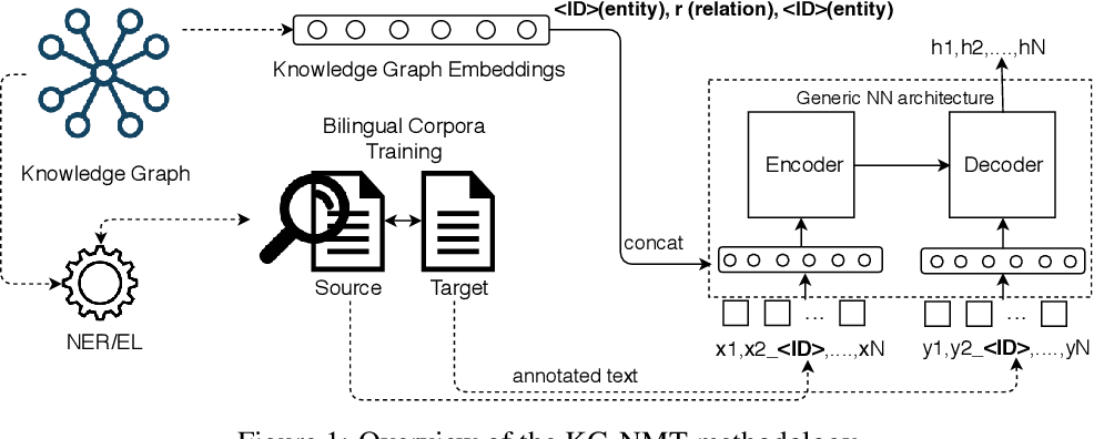 Figure 1 for Augmenting Neural Machine Translation with Knowledge Graphs