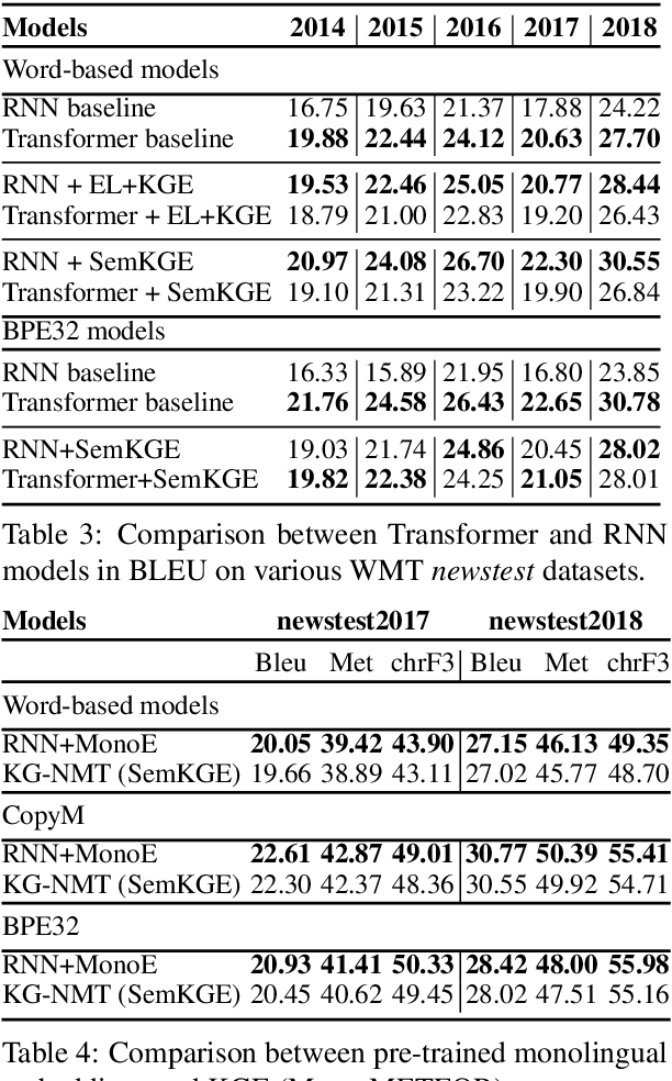 Figure 4 for Augmenting Neural Machine Translation with Knowledge Graphs