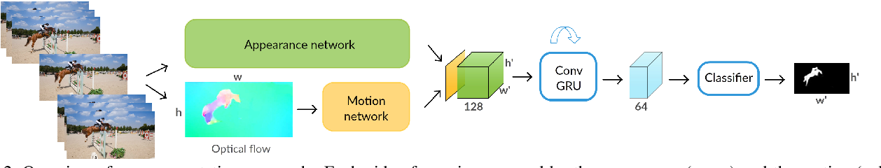 Figure 3 for Learning Video Object Segmentation with Visual Memory