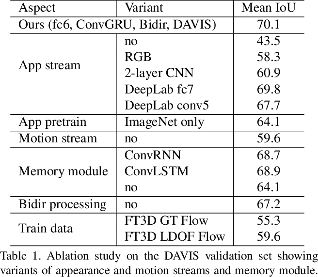 Figure 2 for Learning Video Object Segmentation with Visual Memory