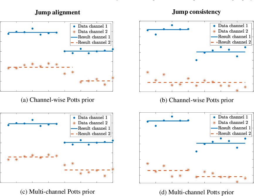 Figure 1 for Multi-Channel Potts-Based Reconstruction for Multi-Spectral Computed Tomography