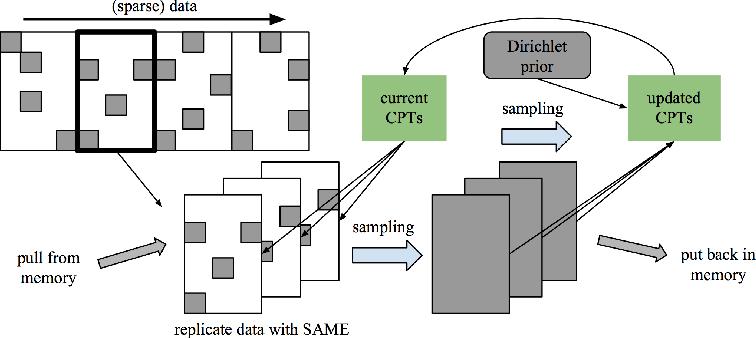 Figure 1 for Fast Parallel SAME Gibbs Sampling on General Discrete Bayesian Networks