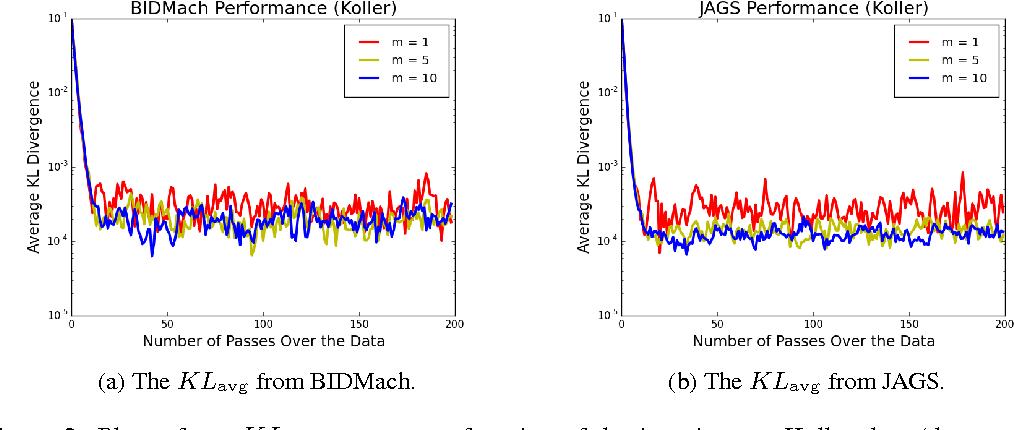 Figure 3 for Fast Parallel SAME Gibbs Sampling on General Discrete Bayesian Networks