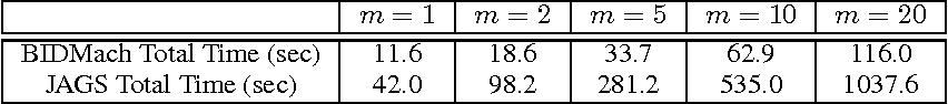 Figure 2 for Fast Parallel SAME Gibbs Sampling on General Discrete Bayesian Networks