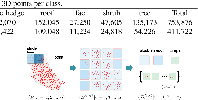 Figure 2 for DAPnet: A double self-attention convolutional network for segmentation of point clouds