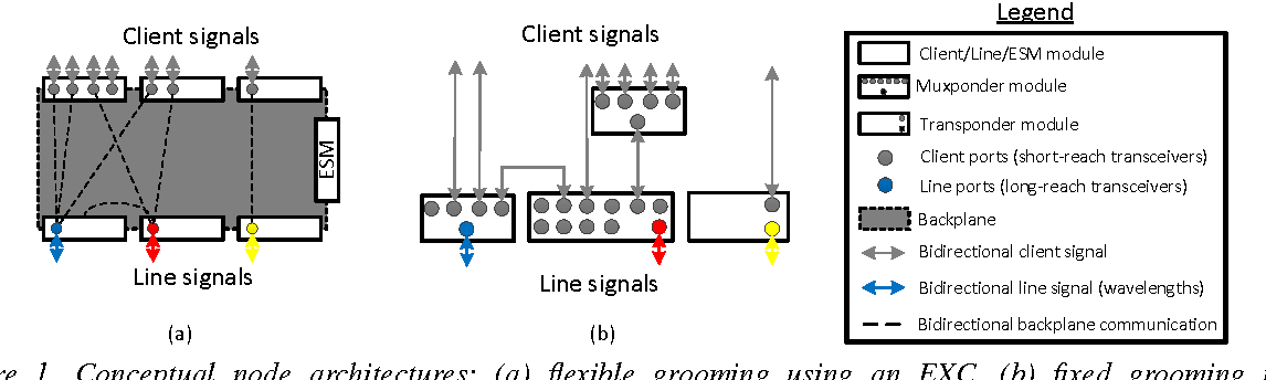 On the impact of client to line port blocking in the line