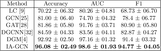Figure 2 for IA-GCN: Interpretable Attention based Graph Convolutional Network for Disease prediction
