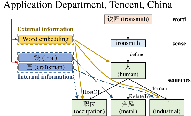 Figure 1 for Incorporating Chinese Characters of Words for Lexical Sememe Prediction