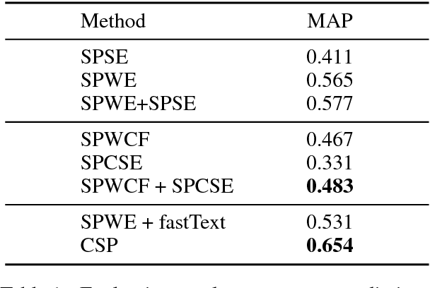 Figure 2 for Incorporating Chinese Characters of Words for Lexical Sememe Prediction