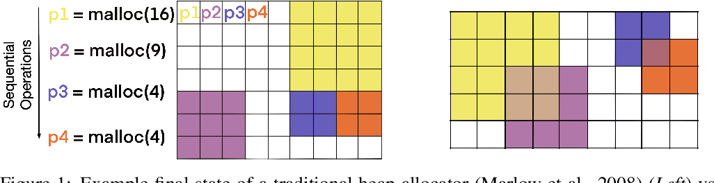 Figure 1 for Kanerva++: extending The Kanerva Machine with differentiable, locally block allocated latent memory