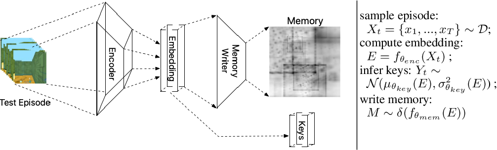 Figure 3 for Kanerva++: extending The Kanerva Machine with differentiable, locally block allocated latent memory
